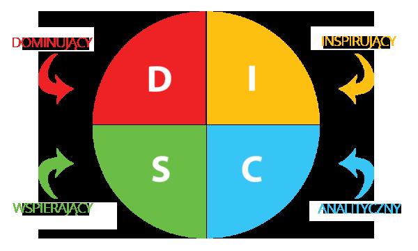 Kolory DISC w kartach Values Poker